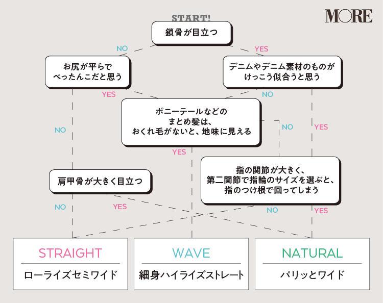 straightはローライズセミワイド、waveは細身ハイライズストレート、naturalはパリッとワイド