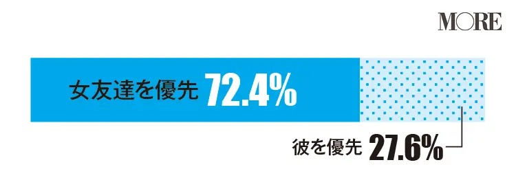 カレよりも女友達を優先すると回答する人が多い(72.4%)