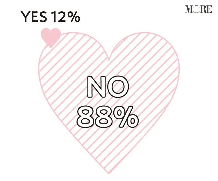 88%の人がオンラインでの出会いはないと回答し、12%の人が出会いがあったと回答