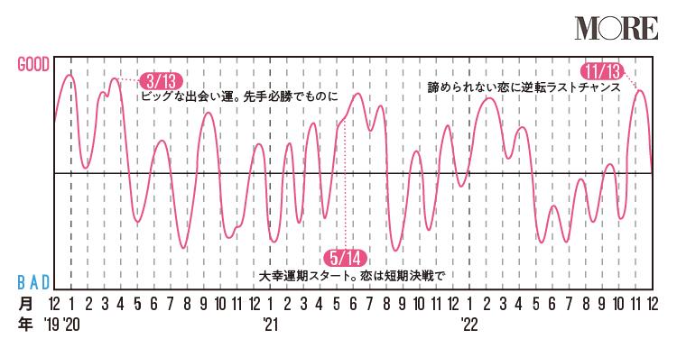 魚座(うお座)2020年の運勢♡ 人気占術研究家・水晶玉子の12星座別「寿占い」_7