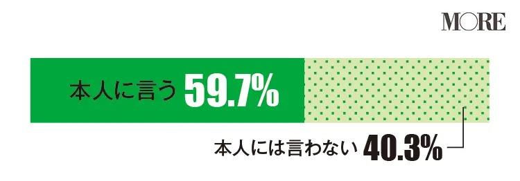 女友達と同じ物を持っていたら本人に言うと回答した人が多い(59.7%)