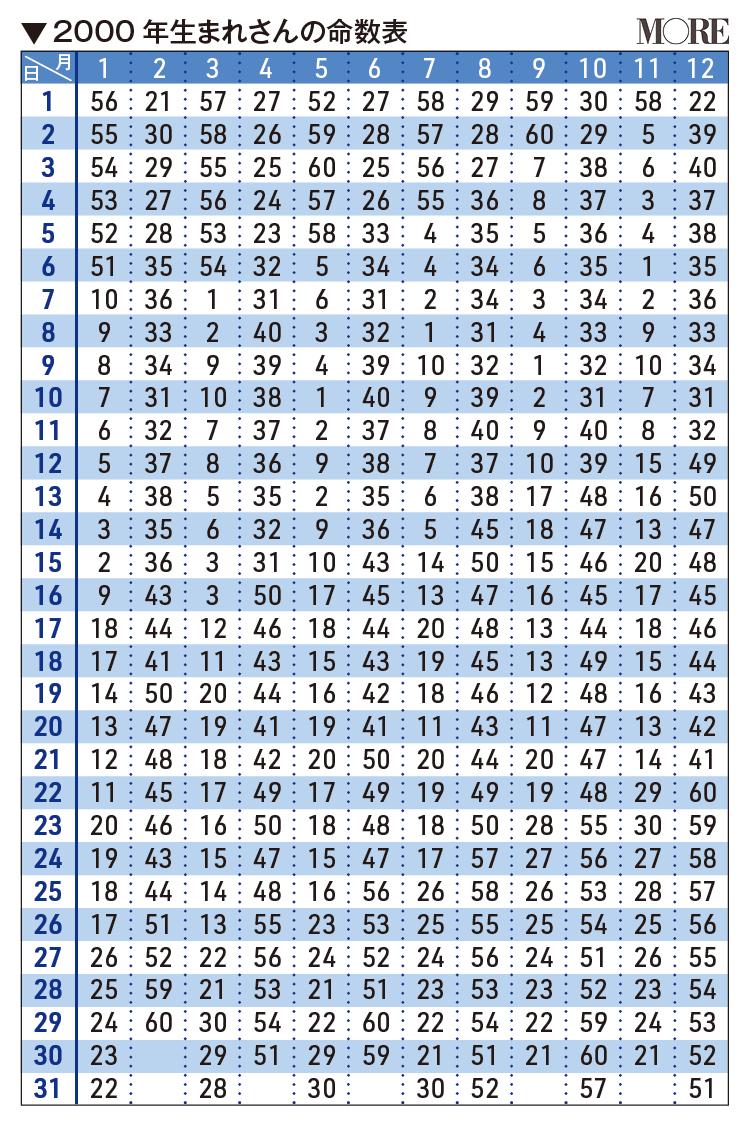2000年生まれさんの命数表