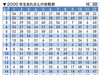 【ゲッターズ飯田の五星三心占い】あなたのタイプをチェック!