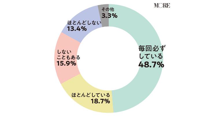 毎回必ず避妊していると回答48.7%、ほとんど避妊していると回答18.7%、避妊しないこともあると回答15.9%、ほとんど避妊しないと回答13.4%、その他が3.3%
