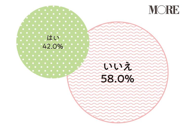妊活・妊娠・出産特集 - 初産の平均年齢は? 出産にかかる費用は?_8