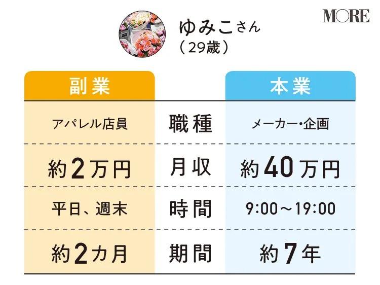 ゆみこさんの副業と本業の職種・月収・時間・期間