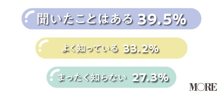 性的同意という言葉を聞いたことがある女性が39.5%、よく知っている女性が33.2%、まったく知らない女性が27.3%