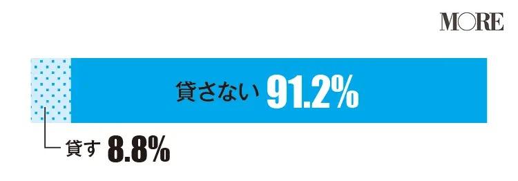 女友達に理由もなくお金を貸してと言われたら貸さないと回答した人が多い(91.2%)