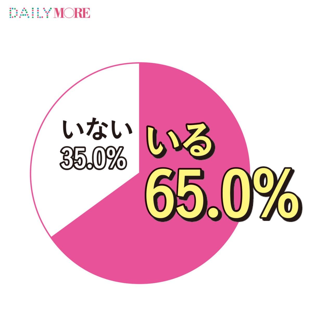 自分より背が低い彼氏がいる女子は「34.2%」ってホント!? モアガール1000人の「恋する数字」【恋の履歴書編】_1