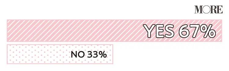 67%の人が恋愛に対する価値観が変化したと回答し、33%の人が変化ないと回答