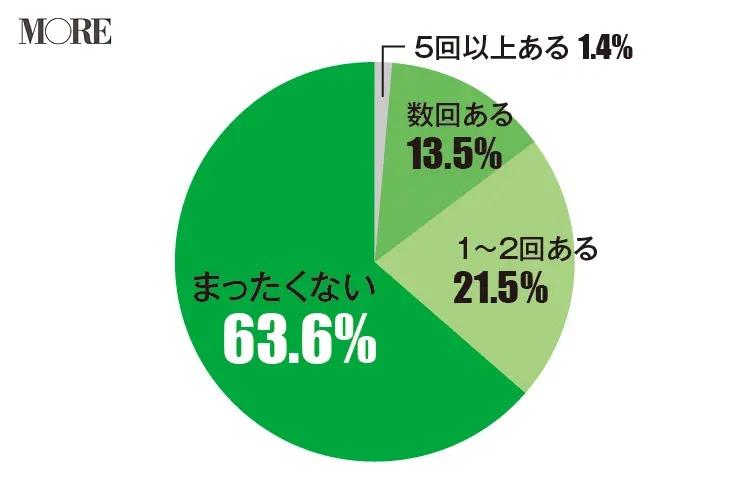 女友達とケンカしたことがないと回答した人が多い(63.6%)