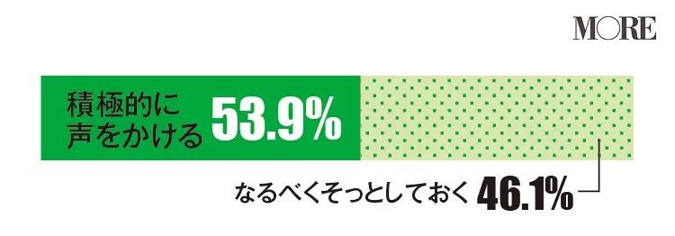 女友達が落ち込んでいたら積極的に声をかけると回答した人が多い(53.9%)