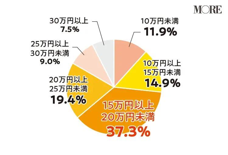 37.3%の女性が「15万円以上20万円未満」と回答