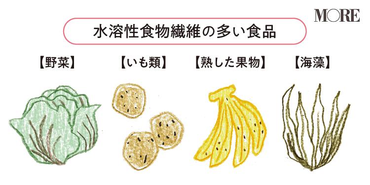 水溶性食物繊維の多い食品