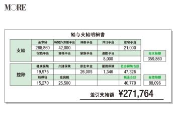 給与明細&福利厚生を徹底比較! 日本企業・外資系・ベンチャーはどう違う?