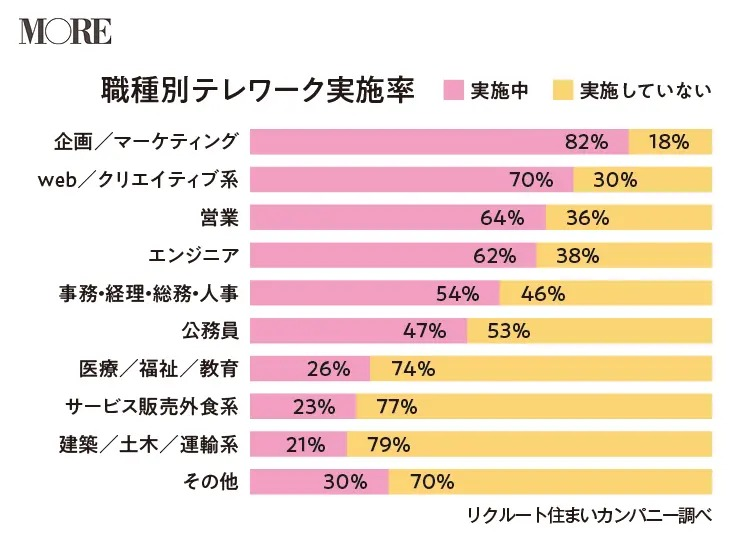 職種別テレワーク実態率のグラフ「企画・マーケティング職の人が82%で最もテレワークを実施」