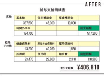証券会社の営業から転職した銀行員の給与明細をチェック!! 「資格取得の資金を貯めつつ、国内旅行や親孝行もできるようになった」