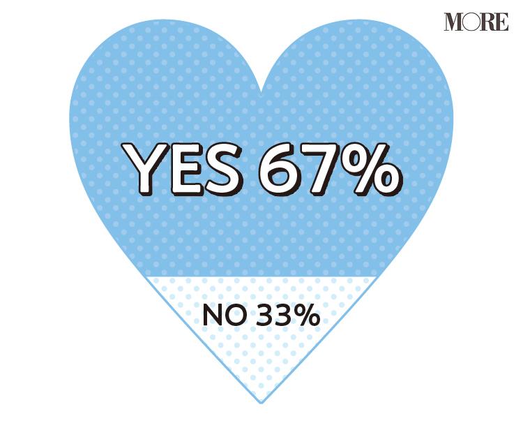 コロナ禍で20代女子の恋愛観が変化! 外出自粛がきっかけで結婚を決意。テレワークの導入で、結婚願望が芽生えた人も_1