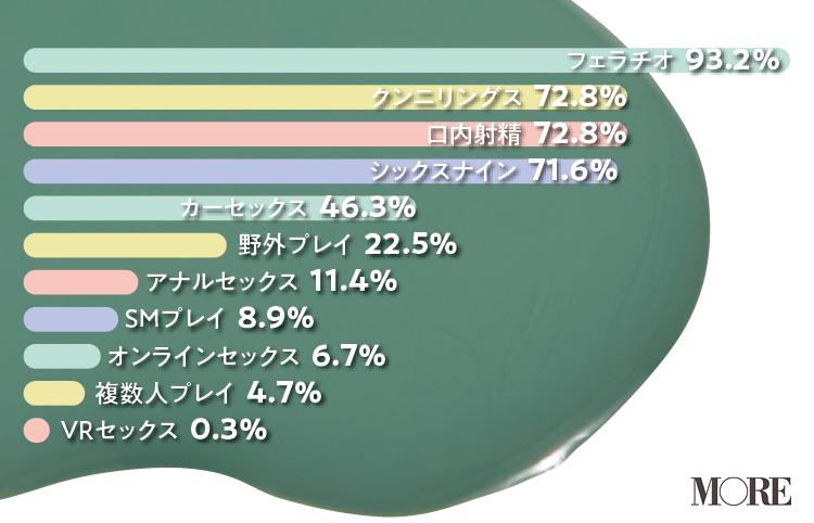 女性が経験したことのあるプレイはフェラチオ93.2%、クンニリングス72.8%、口内射精72.8%、シックスナイン71.6%、カーセックス46.3%、野外プレイ22.5%、アナルセックス11.4%、SMプレイ8.9%、オンラインセックス6.7%、複数人プレイ4.7%、VRセックス0.3%