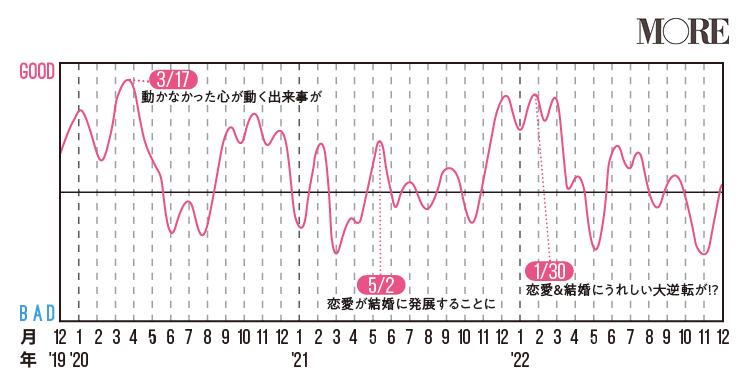 乙女座(おとめ座)2020年の運勢♡ 人気占術研究家・水晶玉子の12星座別「寿占い」_7