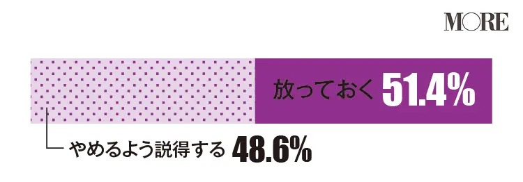 女友達の不倫は放っておくと回答した人の方がわずかに上回る(51.4%)