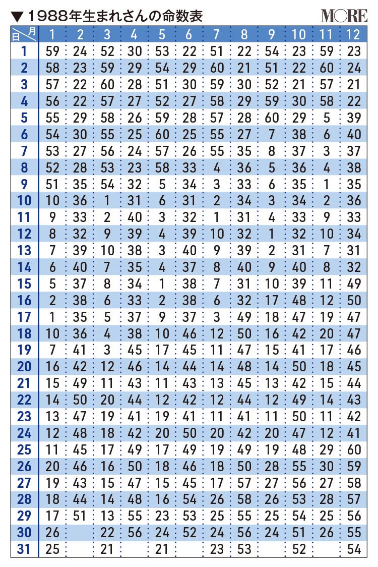 1988年生まれさんの命数表