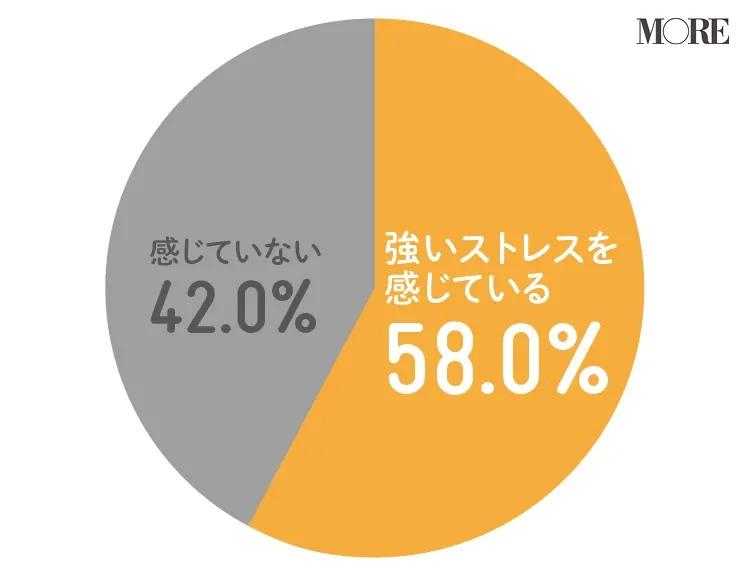 強いストレスを感じていると答えた人が58%