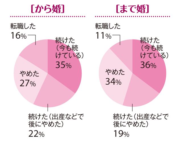 【「まで婚」「から婚」徹底比較3】「30歳まで婚」が戸建ての持ち家率が高い理由は!?_2