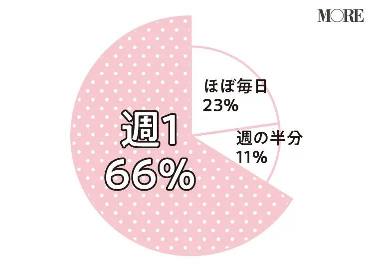 66%の人が週1でリモートデートしていると回答し、23%が毎日していると回答、11%の人が週の半分していると回答