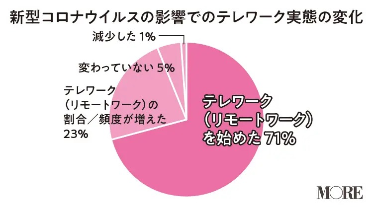 新型コロナウイルスの影響でのテレワーク実態の変化グラフ「リモートワークを始めたという人は71%」