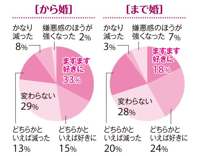 【「まで婚」「から婚」徹底比較4】「30歳から婚」は結婚前よりますます夫を好きに❤_3
