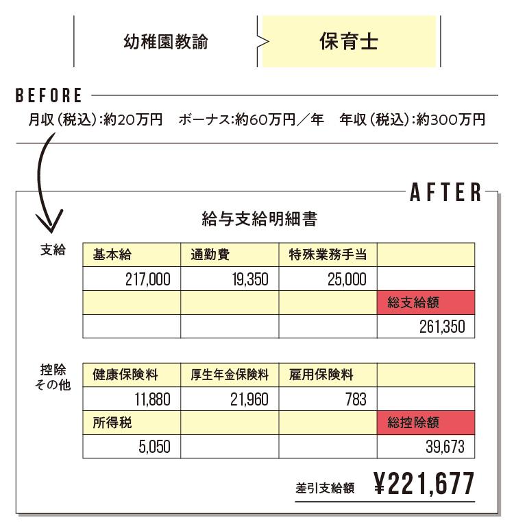 給与明細で見えてくる! 「転職のリアルBefore→After」 記事Photo Gallery_1_4