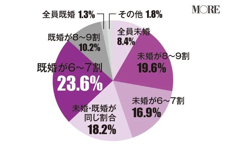 女友達に既婚者が6〜7割いると回答した人が多い(23.6%)